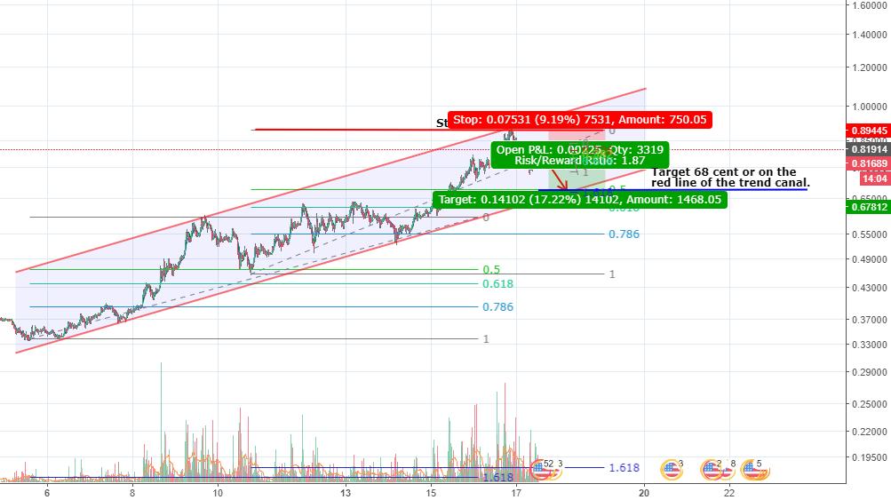 The IOTA short! Shorting till 67 cent or 0.5 fibonacci
