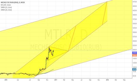 MTLR: ytuui