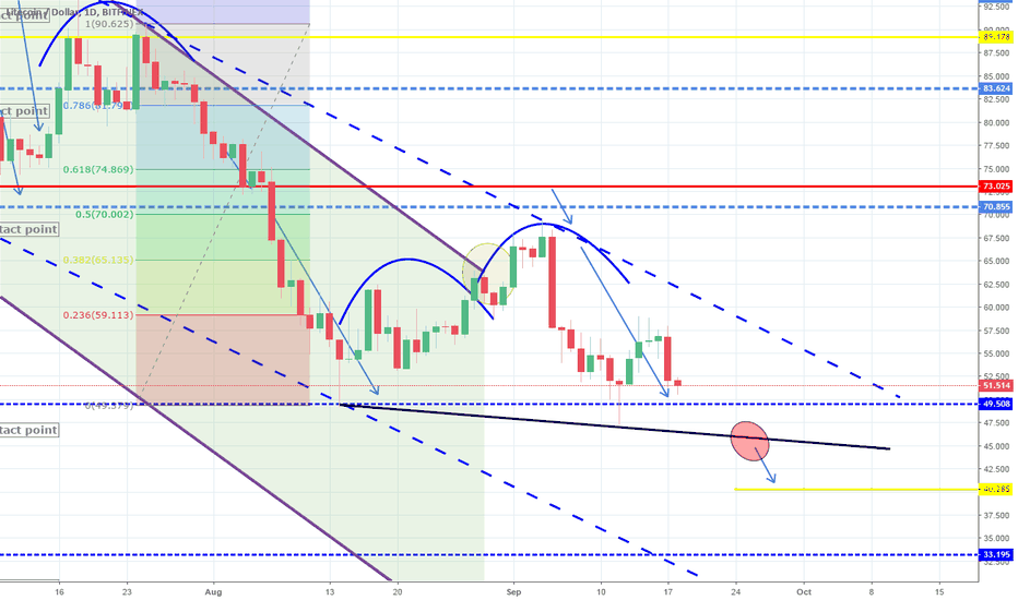 LTCUSD: Target hit. New Lower High rejection. Channel Down continuation.