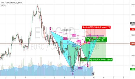 EURCAD: Short EUR CAD