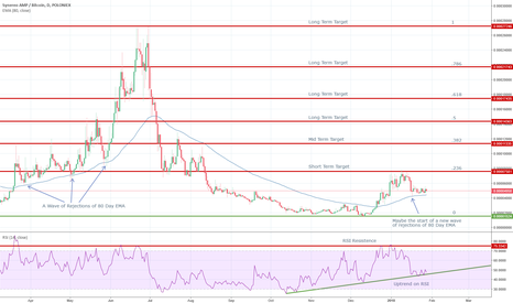AMPBTC: AMP Looking Like a Great Long Term Hold
