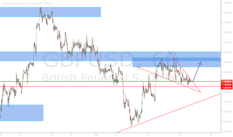 GBPUSD: GBPUSD LONG on a break-out