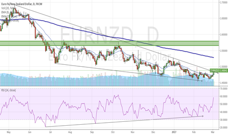 EURNZD: EURNZD Broken Huge Wedge