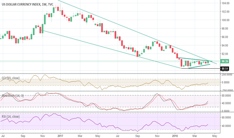 DXY: DXY heading into resistance zone