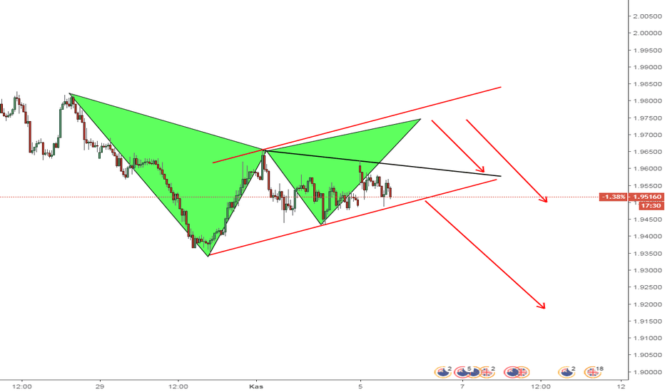 GBPNZD: gbp nzd bayrak gartley