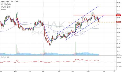 SHAK: SHAK - Upward channel breakdown short from $36.71 to $34 or lowe