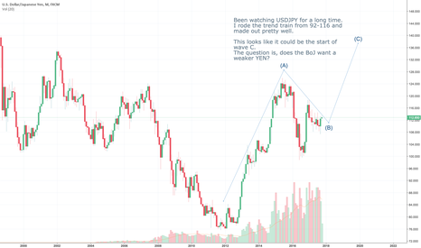 USDJPY: USDJPY long term