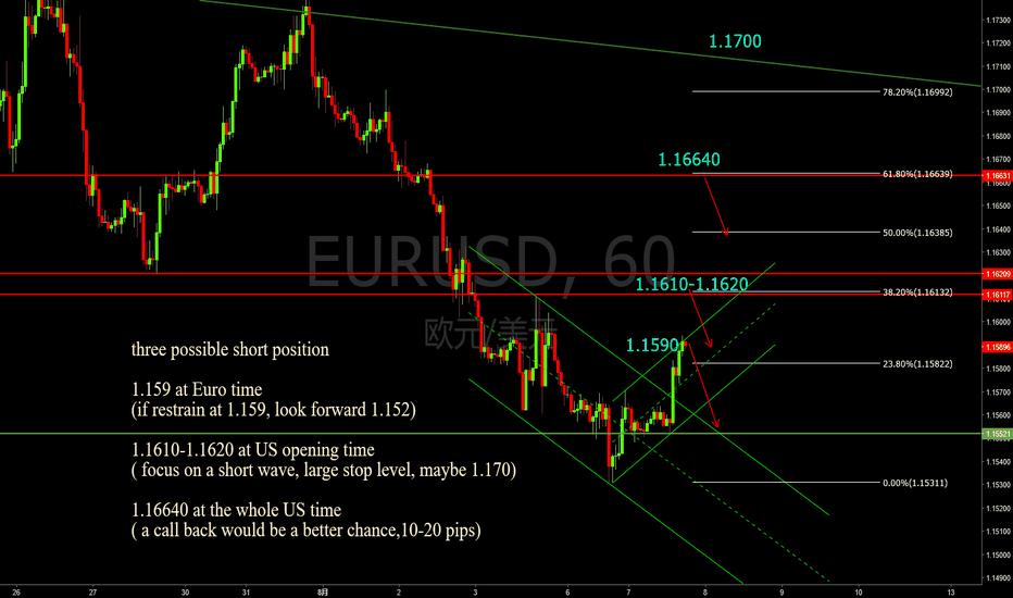 EURUSD: 欧元兑美元(EUR/USD) 做空机会