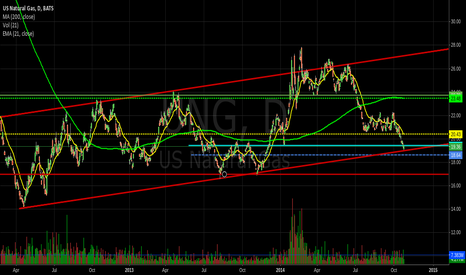 UNG: $UNG $NGAS Its that time
