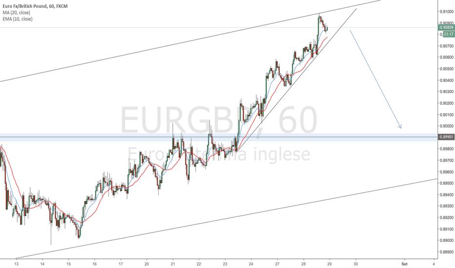EURGBP: EURGBP vendita a breve