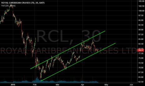 RCL: Long Idea