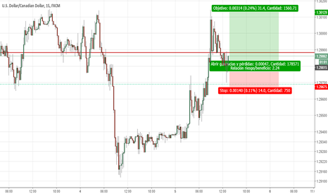 USDCAD: Scalping en el USD CAD