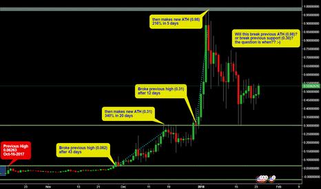 XLMUSD: XLM Analysis