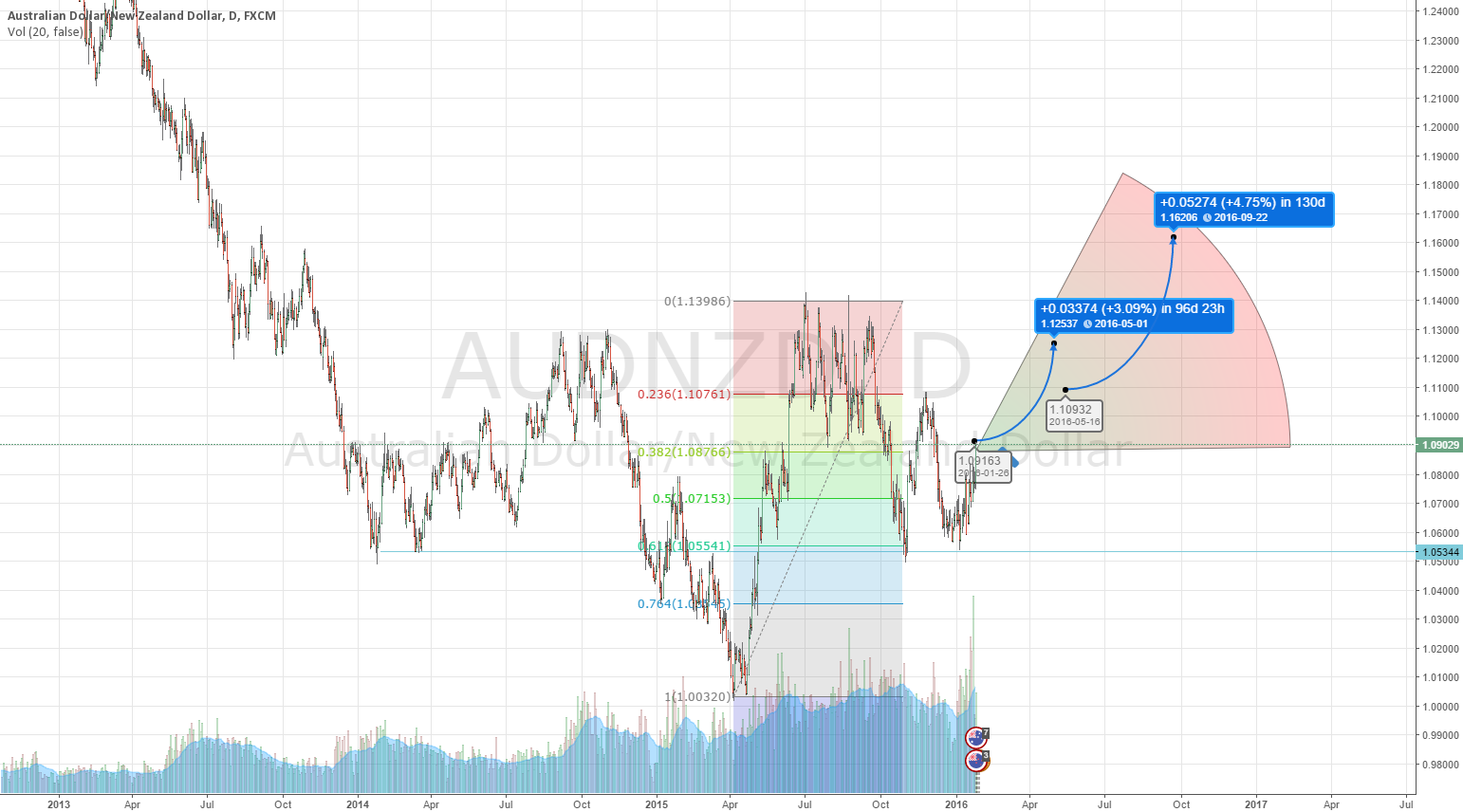 AUD Will Outperform NZD
