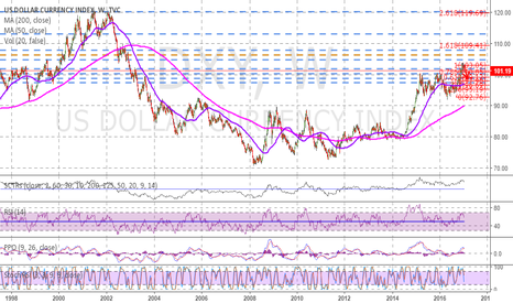 DXY: The correction is in progress