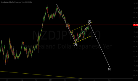NZDJPY: NZD/JPY Corrective Structure (Sell)