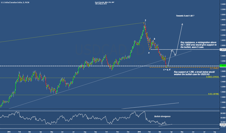 USDCAD: USDCAD at key support, rebound expected