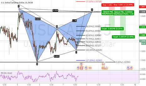 USDCAD: bearish bat pattern on usdcad