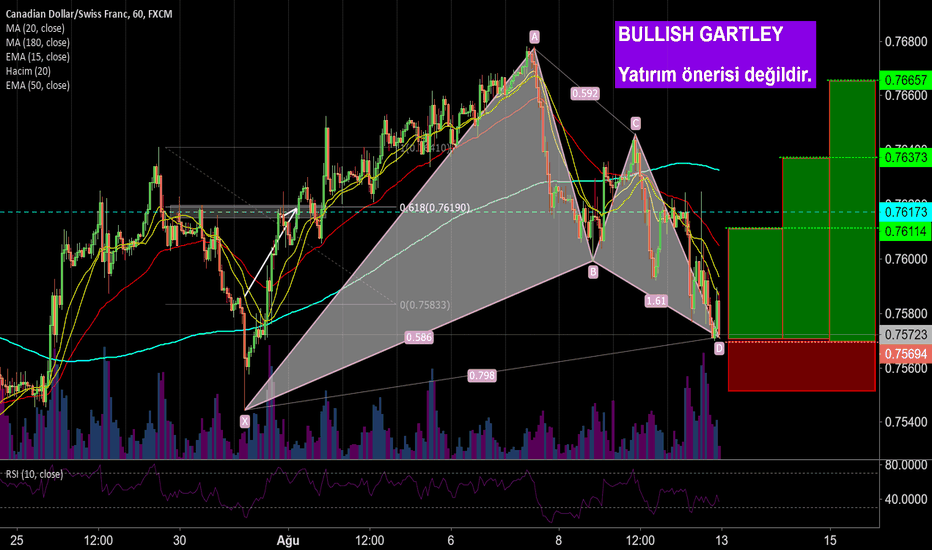 CADCHF: CADCHF H1 BULLISH GARTLEY