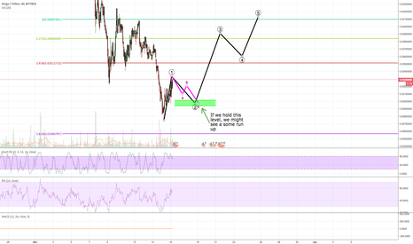 XVGUSDT: verge about to go up or down ;P