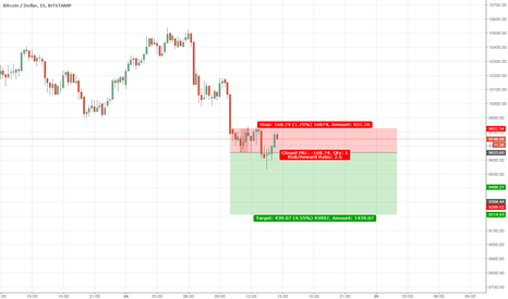 BTCUSD: Price Movement and Trend Analysis