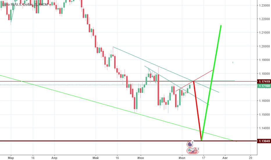 EURUSD: евро доллар шорт
