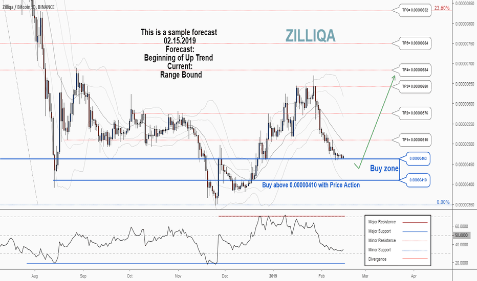 ZILBTC: There is a possibility for the beginning of an uptrend in ZILBTC