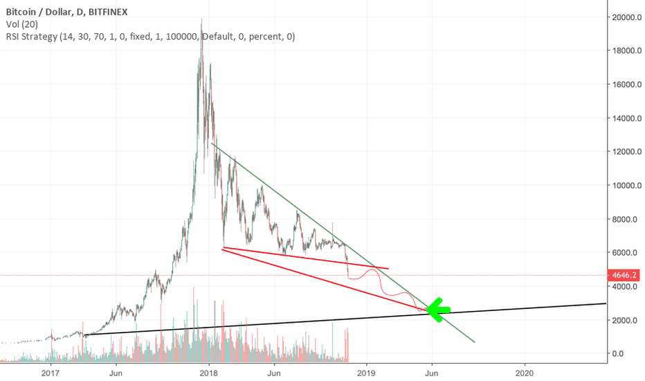 BTCUSD: nearly there, im shocked at twitter