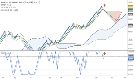 AAPL: Counter-trend short on Apple
