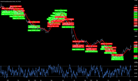 GBPAUD: How Often Do You Review Your Trading Performance?