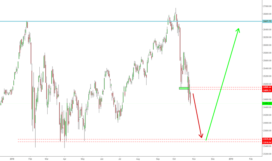 DJI: #DJI index still hitting down