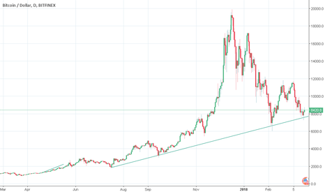 BTCUSD: BTCReal price undervalued(no more bubble!)could not stay<7-8k!
