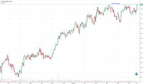 FBK: FINECO , probabile breakout