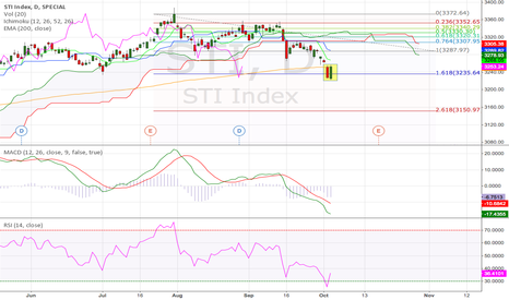 STI: Straits Times Index Daily (04.Oct.2014) Technical Analysis