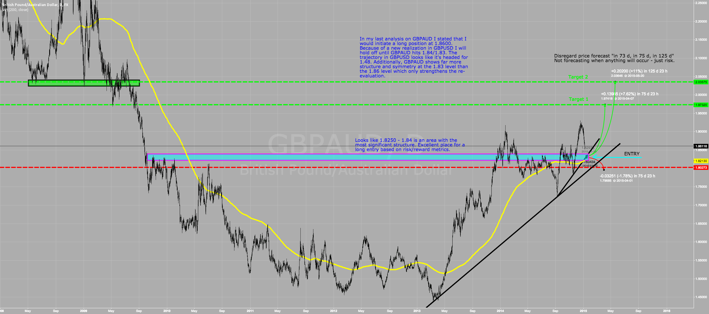 Update on GBPAUD and reevaluation from my previous analysis