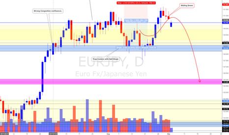 EURJPY: EUR/JPY Daily Update (4/9/17) * Still BEAR