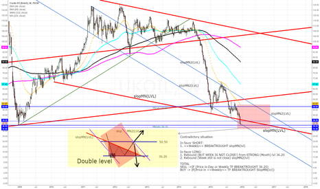 UKOIL: BRENT -=Contradictory situation=-