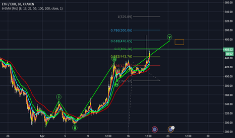 ETHEUR: ETH/Eur Wave 1 of new uptrend possible end and retrace lvl
