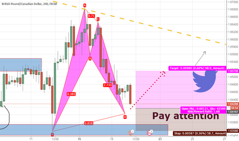 GBPCAD: Bullish bat---buy GBP/CAD