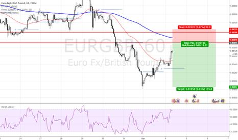 EURGBP: Short Oppurtunity