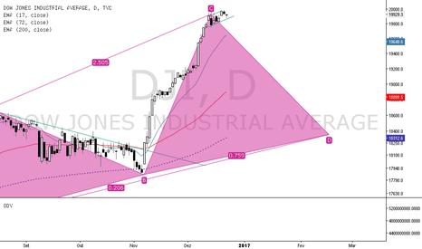 DJI: Dow jones com padrão harmônico, junto a uma deriva de baixa.