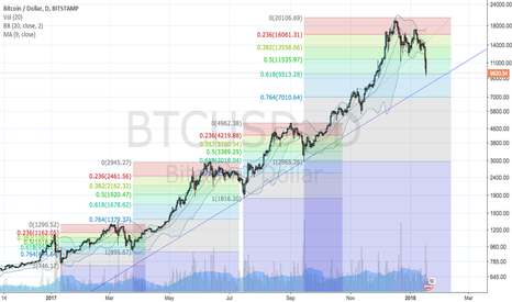 BTCUSD: to do or not to do, bitcoin is there