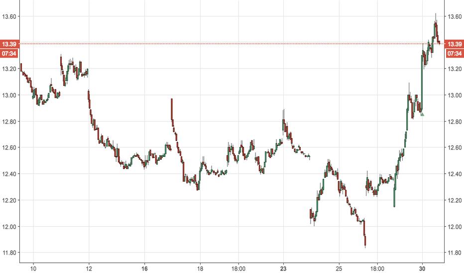 SQQQ: SQQQ/ Nasdaq 100 Short ETF  Breakout (As Discussed Previously)