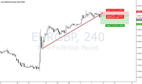 EURGBP: Short Breakout