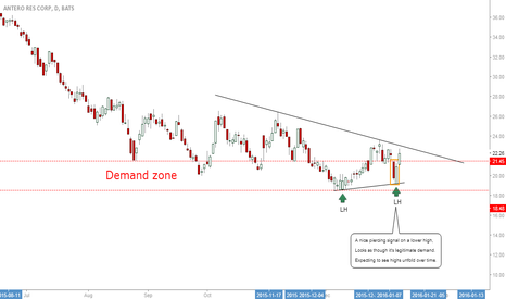 AR: AR: Looking For Bullish Demand To Higher Highs #AnteroResCorp