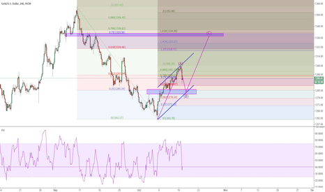 XAUUSD: XAUUSD: a corrective wave could help gold up further