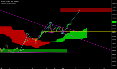 BTCUSD: BTC Broke wedge and support levels set