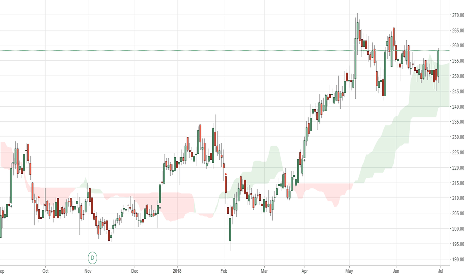 EXIDEIND: EXIDE getting ready for next swing?