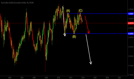 AUDCAD: Monthly Overall View AUDCAD
