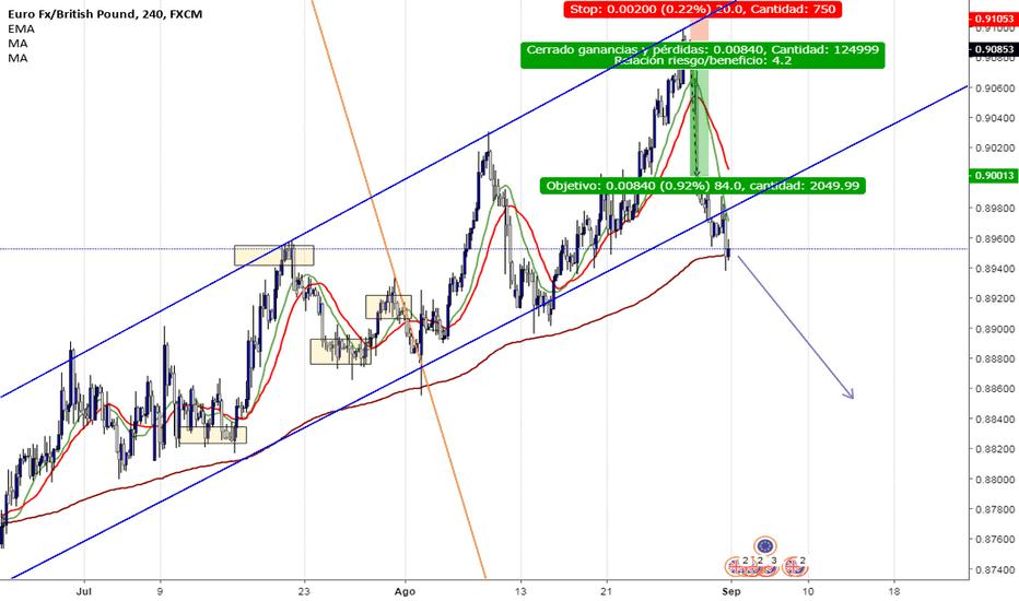 EURGBP: EUR/GBP ROMPIMIENTO DE CANAL